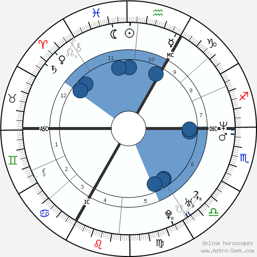 David Douillet wikipedia, horoscope, astrology, instagram