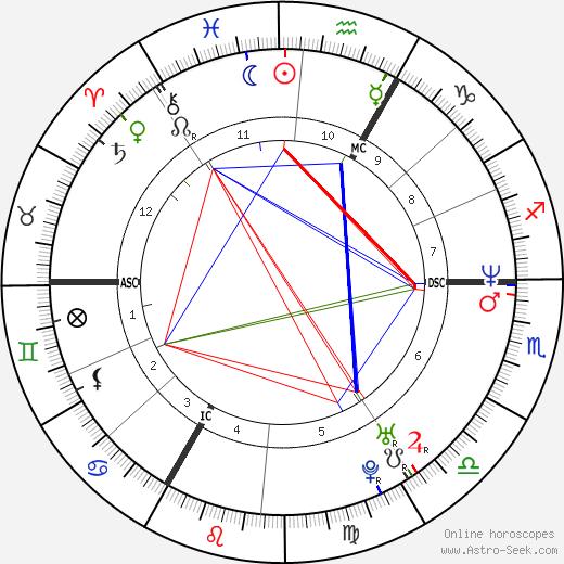 Давид Дуйе David Douillet день рождения гороскоп, David Douillet Натальная карта онлайн