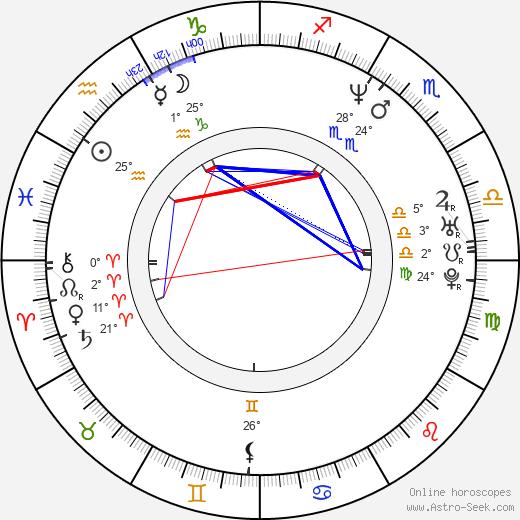 David Holmes birth chart, biography, wikipedia 2018, 2019