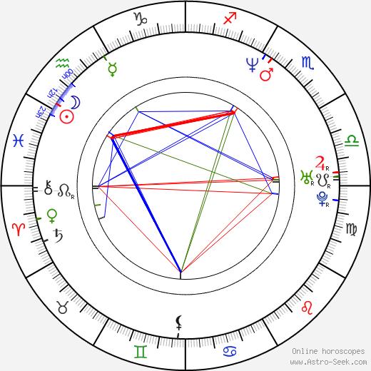 David Masterson день рождения гороскоп, David Masterson Натальная карта онлайн