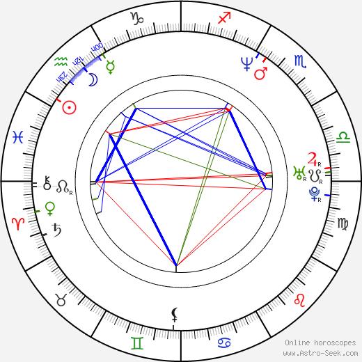 Diego Quemada-Diez tema natale, oroscopo, Diego Quemada-Diez oroscopi gratuiti, astrologia