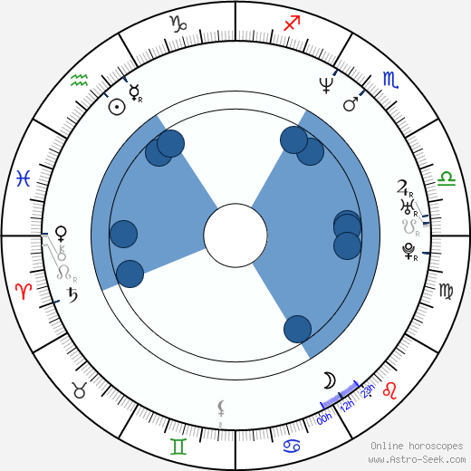 Dwayne Adway wikipedia, horoscope, astrology, instagram