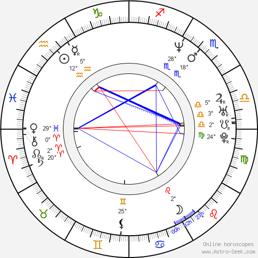 Gabriel Batistuta birth chart, biography, wikipedia 2020, 2021