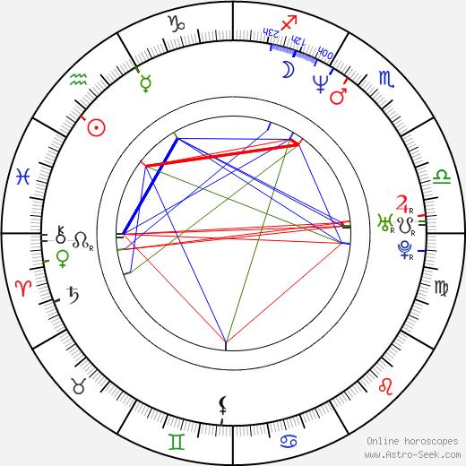 Hannu-Pekka Björkman astro natal birth chart, Hannu-Pekka Björkman horoscope, astrology
