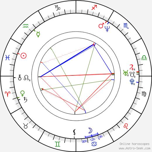 Higuchinsky birth chart, Higuchinsky astro natal horoscope, astrology