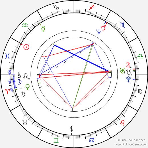 Jacob Samuel birth chart, Jacob Samuel astro natal horoscope, astrology