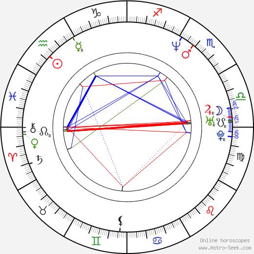 Jan Šulgán birth chart, Jan Šulgán astro natal horoscope, astrology