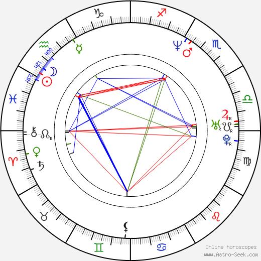 Jaroslav Kmenta tema natale, oroscopo, Jaroslav Kmenta oroscopi gratuiti, astrologia