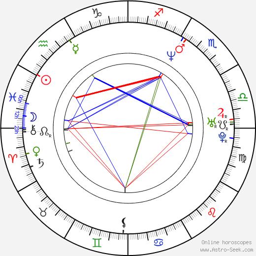 Jeanette Hain astro natal birth chart, Jeanette Hain horoscope, astrology