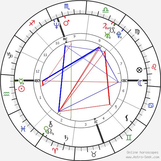 Joshua Redman день рождения гороскоп, Joshua Redman Натальная карта онлайн
