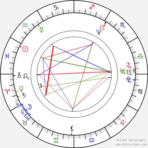 Kimberly Oja birth chart, Kimberly Oja astro natal horoscope, astrology