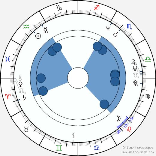 Mara Croatto wikipedia, horoscope, astrology, instagram