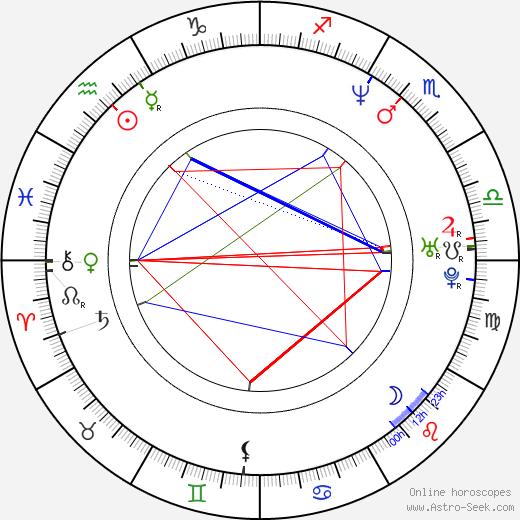 Mara Croatto birth chart, Mara Croatto astro natal horoscope, astrology