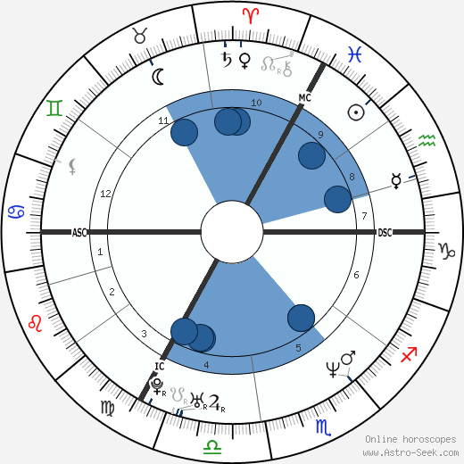 Marc Wilmots wikipedia, horoscope, astrology, instagram