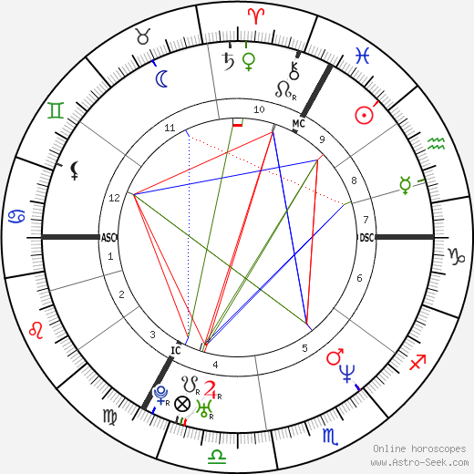 Marc Wilmots astro natal birth chart, Marc Wilmots horoscope, astrology