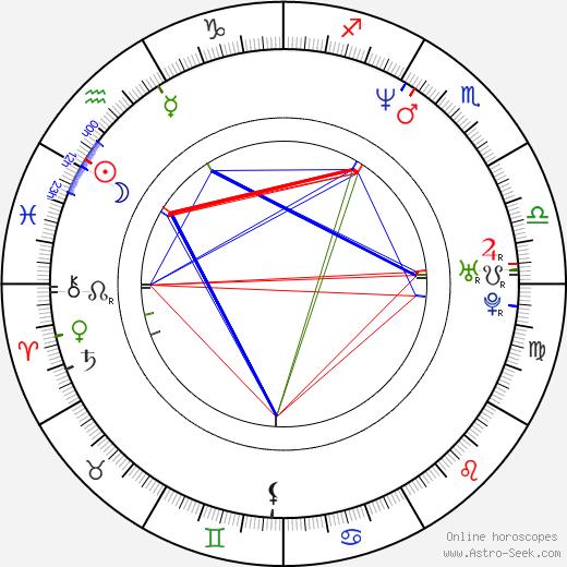 Mark Ashley день рождения гороскоп, Mark Ashley Натальная карта онлайн