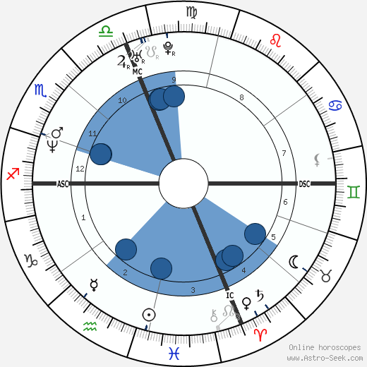 Mark Chmura horoscope, astrology, sign, zodiac, date of birth, instagram