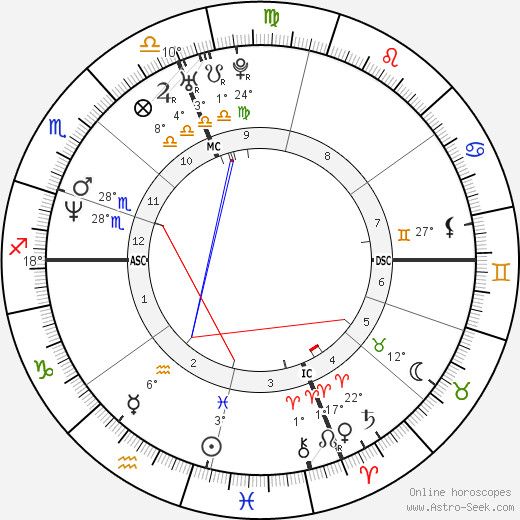 Mark Chmura birth chart, biography, wikipedia 2016, 2017