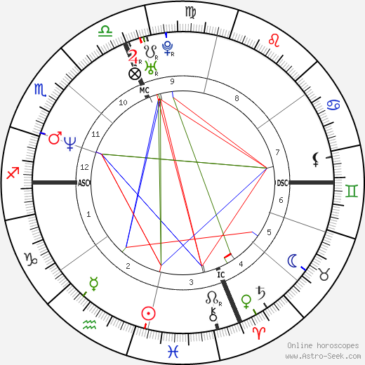 Mark Chmura astro natal birth chart, Mark Chmura horoscope, astrology