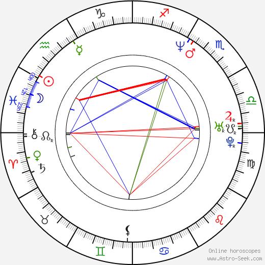 Martin Kolinský birth chart, Martin Kolinský astro natal horoscope, astrology