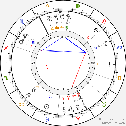 Maxine Bahns birth chart, biography, wikipedia 2019, 2020