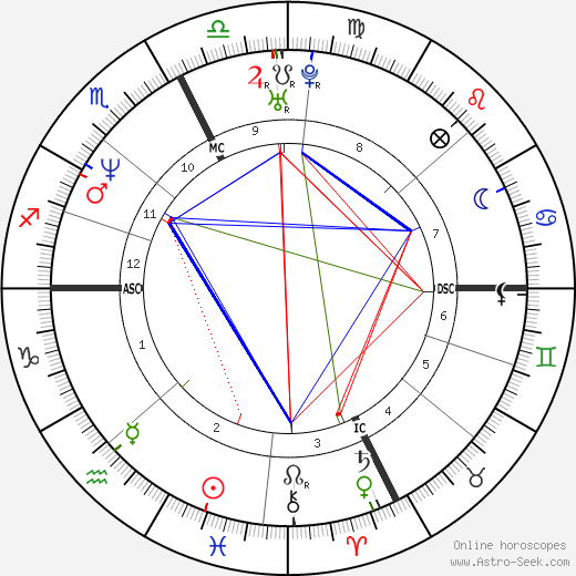 Maxine Bahns tema natale, oroscopo, Maxine Bahns oroscopi gratuiti, astrologia