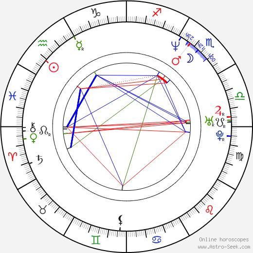 Melanie Good tema natale, oroscopo, Melanie Good oroscopi gratuiti, astrologia