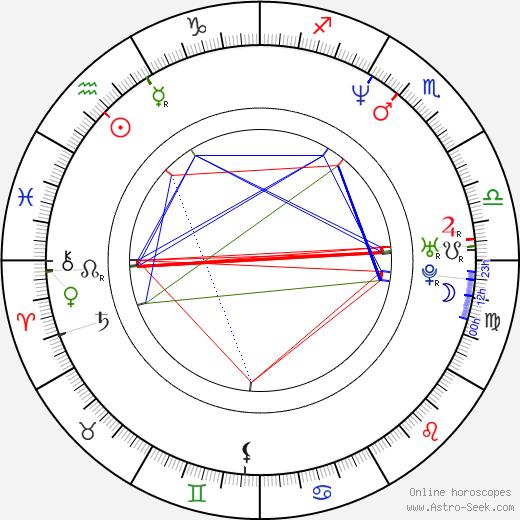Michael Sheen birth chart, Michael Sheen astro natal horoscope, astrology