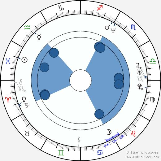 Patrick Monahan wikipedia, horoscope, astrology, instagram
