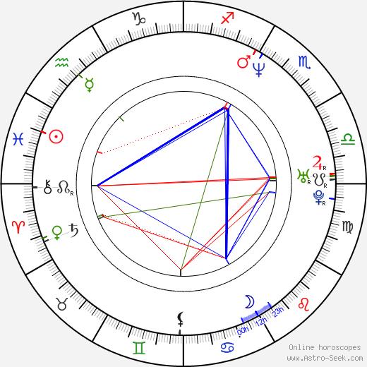 Patrick Monahan birth chart, Patrick Monahan astro natal horoscope, astrology