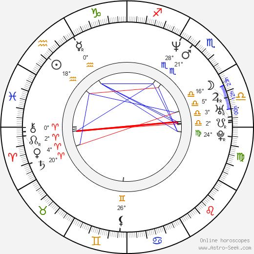 Renata Dancewicz birth chart, biography, wikipedia 2020, 2021