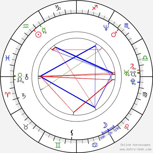 Robert Gonera день рождения гороскоп, Robert Gonera Натальная карта онлайн