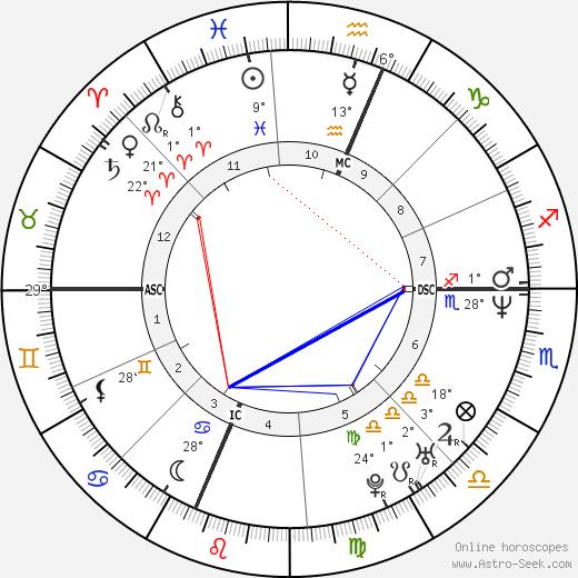 Robert Sean Leonard birth chart, biography, wikipedia 2019, 2020