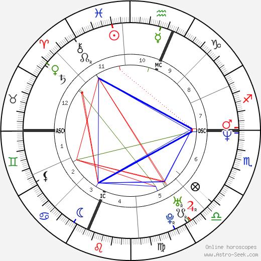 Robert Sean Leonard astro natal birth chart, Robert Sean Leonard horoscope, astrology