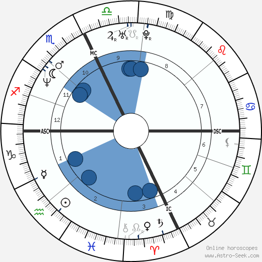 Roman Luisi wikipedia, horoscope, astrology, instagram