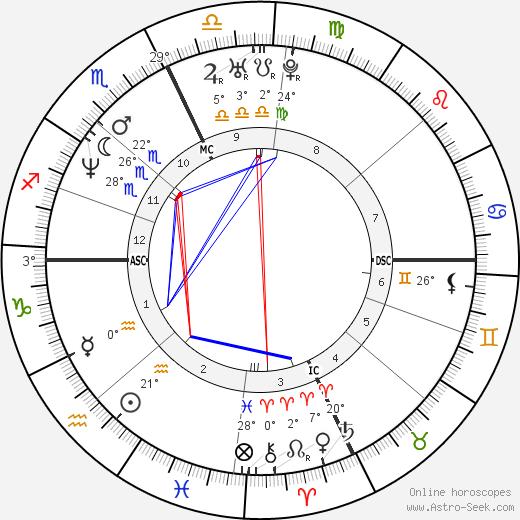 Roman Luisi birth chart, biography, wikipedia 2019, 2020