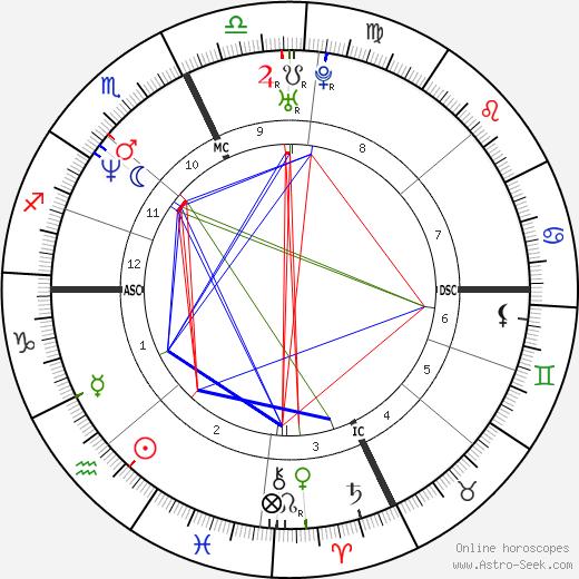 Roman Luisi astro natal birth chart, Roman Luisi horoscope, astrology