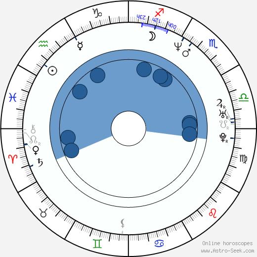 Sean Galuszka wikipedia, horoscope, astrology, instagram