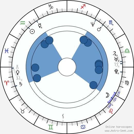 Shane Rangi wikipedia, horoscope, astrology, instagram