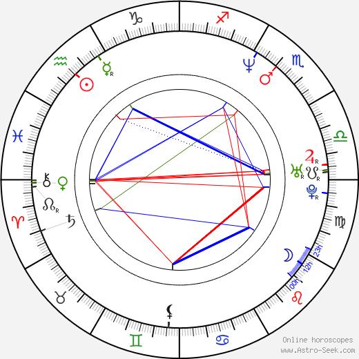 Shane Rangi день рождения гороскоп, Shane Rangi Натальная карта онлайн