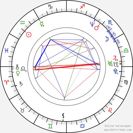 Sherie Rene Scott birth chart, Sherie Rene Scott astro natal horoscope, astrology