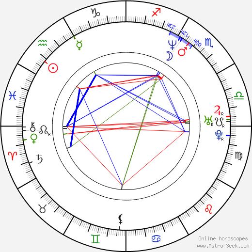 Виктор Дык Viktor Dyk день рождения гороскоп, Viktor Dyk Натальная карта онлайн