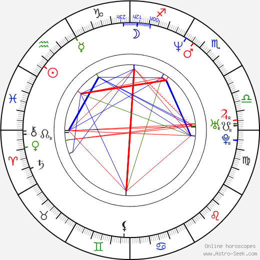 Zuzana Vačková-Rogelová astro natal birth chart, Zuzana Vačková-Rogelová horoscope, astrology