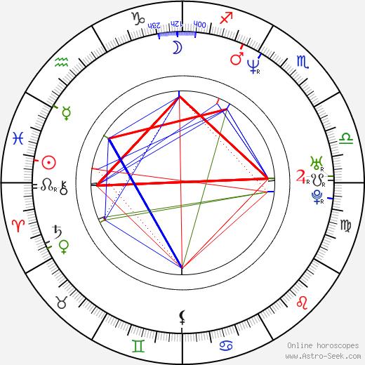Akemi Okamura birth chart, Akemi Okamura astro natal horoscope, astrology