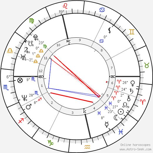 Alexander McQueen birth chart, biography, wikipedia 2019, 2020