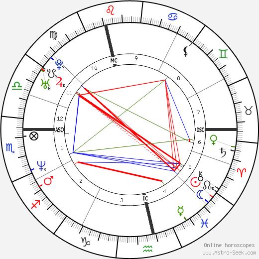 Alexander McQueen birth chart, Alexander McQueen astro natal horoscope, astrology