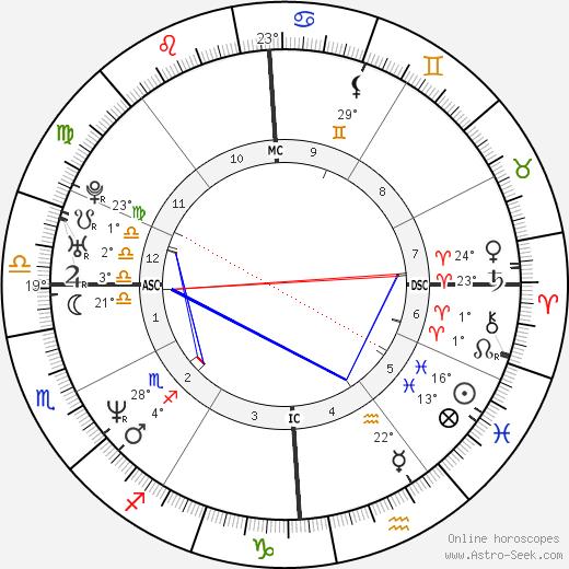 Amy Pietz birth chart, biography, wikipedia 2020, 2021