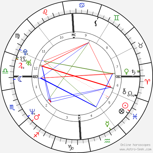 Amy Pietz birth chart, Amy Pietz astro natal horoscope, astrology