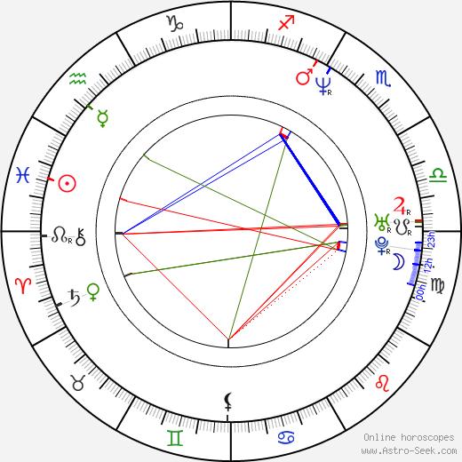 Andrea Montenegro birth chart, Andrea Montenegro astro natal horoscope, astrology