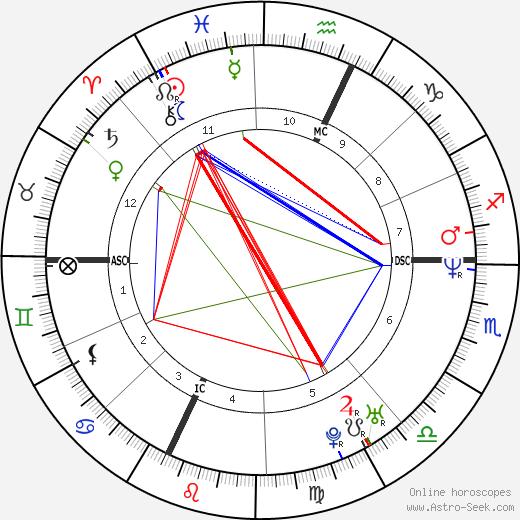 Antonella Guidelli день рождения гороскоп, Antonella Guidelli Натальная карта онлайн